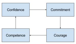 Confidence circle